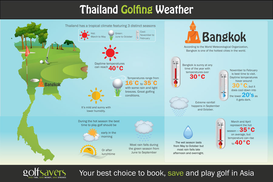 Best Time to Play Golf in Bangkok | Golf Weather in Bangkok