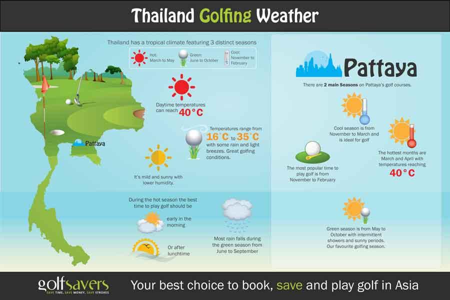 Pattaya Weather & Climate - Pattaya Information