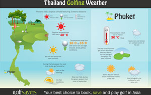 phuket-golf-weather